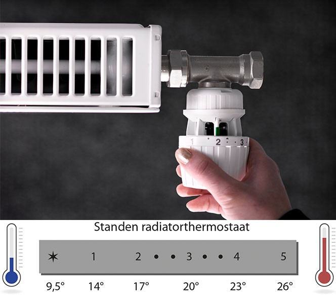 Standen radiatorthermostaat