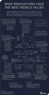 Infographic eLocal over Retunr on Investment van woningverbouwingen