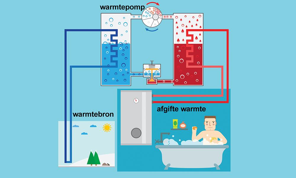 Afbeeldingsresultaat voor warmtepomp
